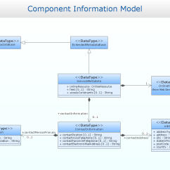Visio Sequence Diagram Library 7 Pin Wiring Trailer Australia Uml Solution Conceptdraw