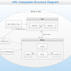Uml Deployment Diagram Tutorial 1991 Gmc Sonoma Stereo Wiring Composite Structure