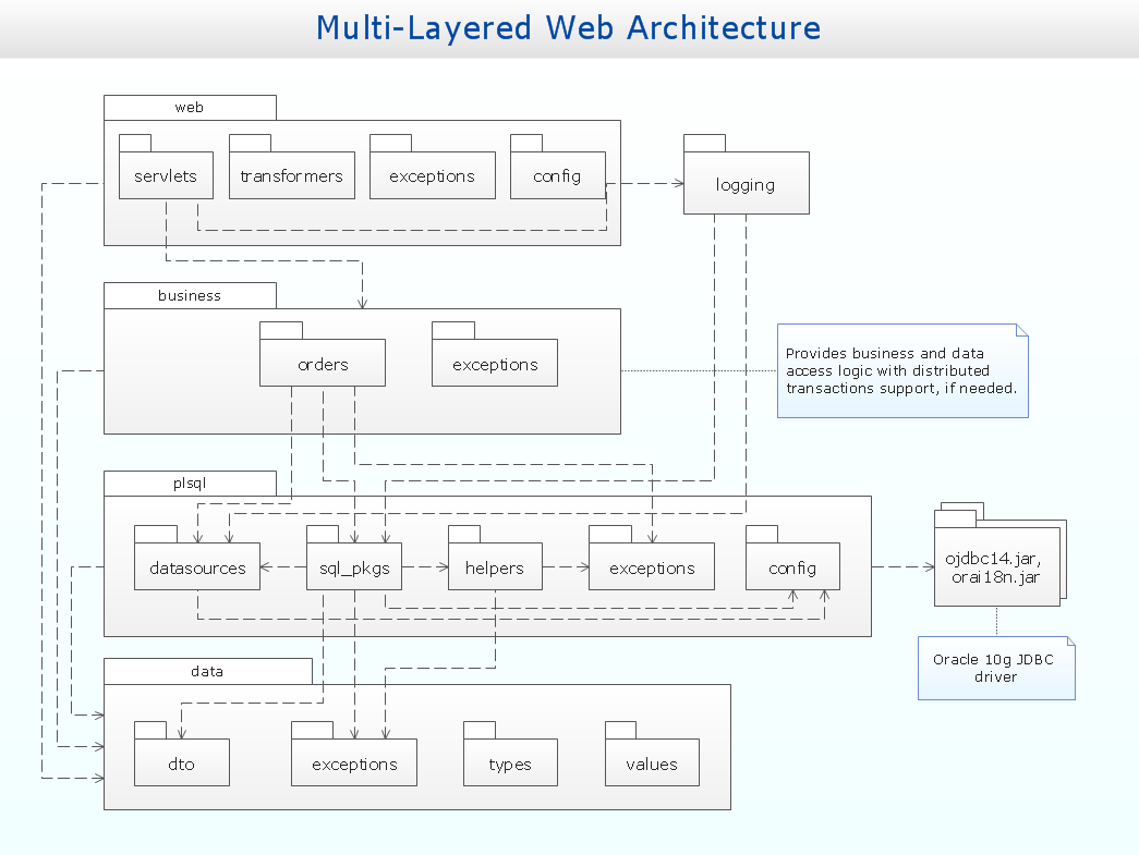 uml sequence diagram alternate flow sodium chloride dot package