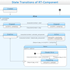 Visio Sequence Diagram Library Soft Starter Wiring Uml Solution Conceptdraw