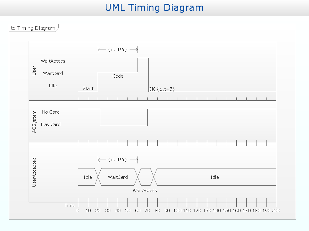 visio sequence diagram library blank probability tree template uml solution conceptdraw