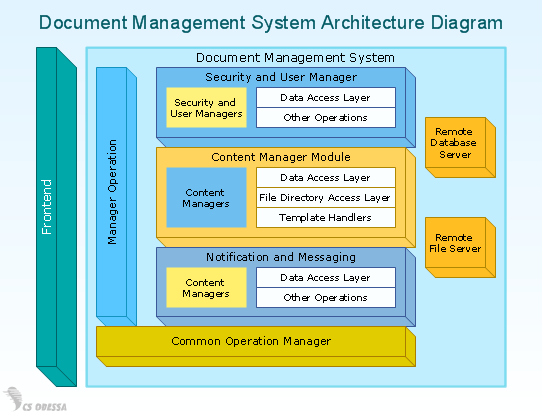 architecture software block diagram from to seed plant conceptdraw samples business diagrams sample 2 3 d document management system