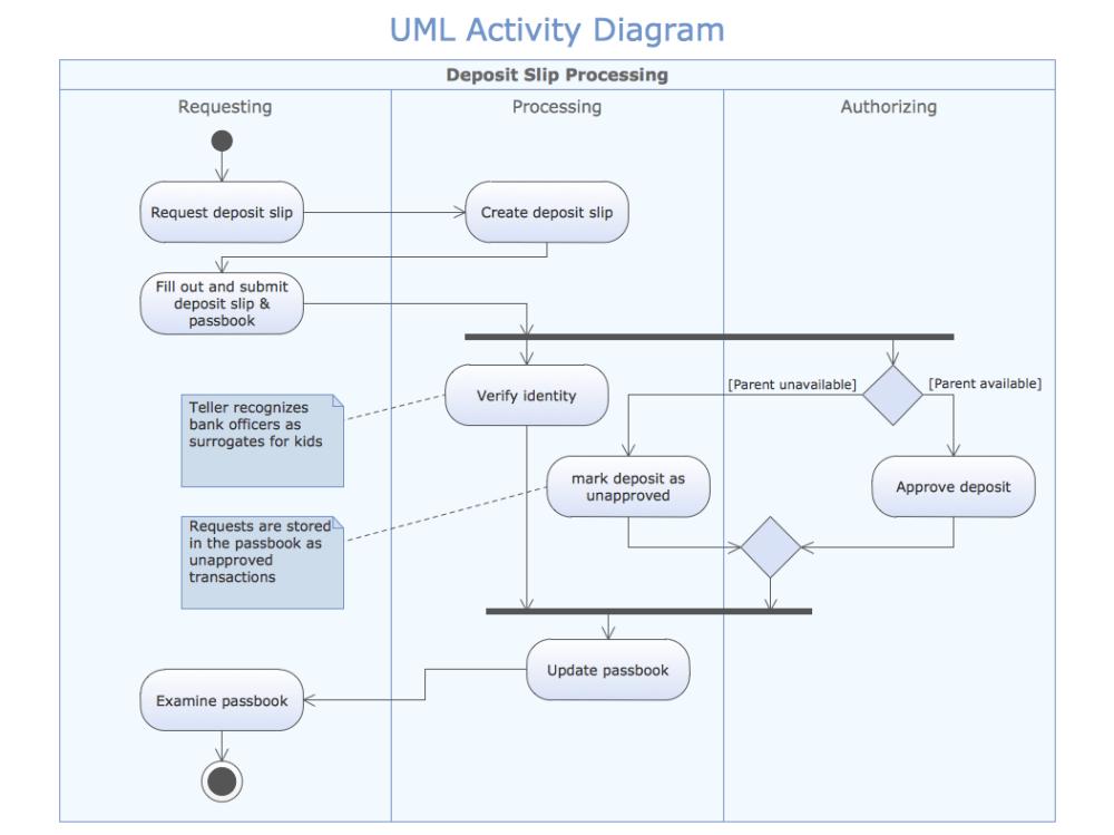medium resolution of sample 1 uml activity diagram