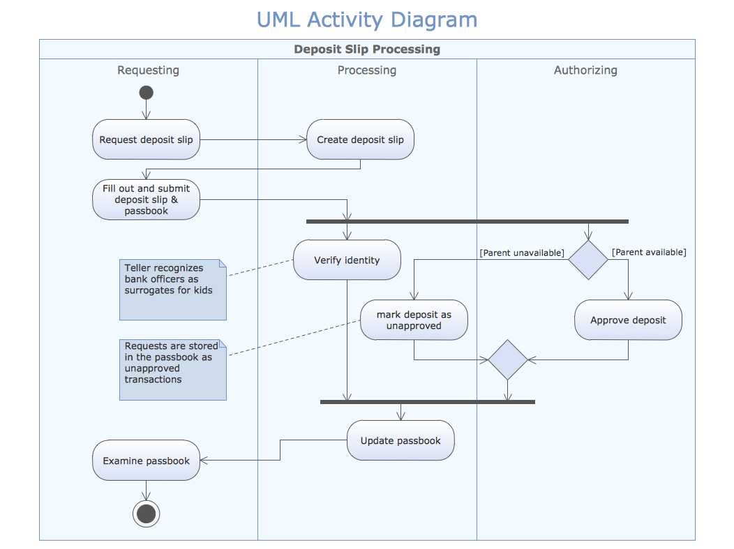 hight resolution of sample 1 uml activity diagram