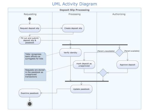 small resolution of sample 1 uml activity diagram