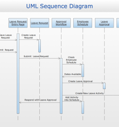 sample 3 uml sequence diagram [ 1050 x 790 Pixel ]