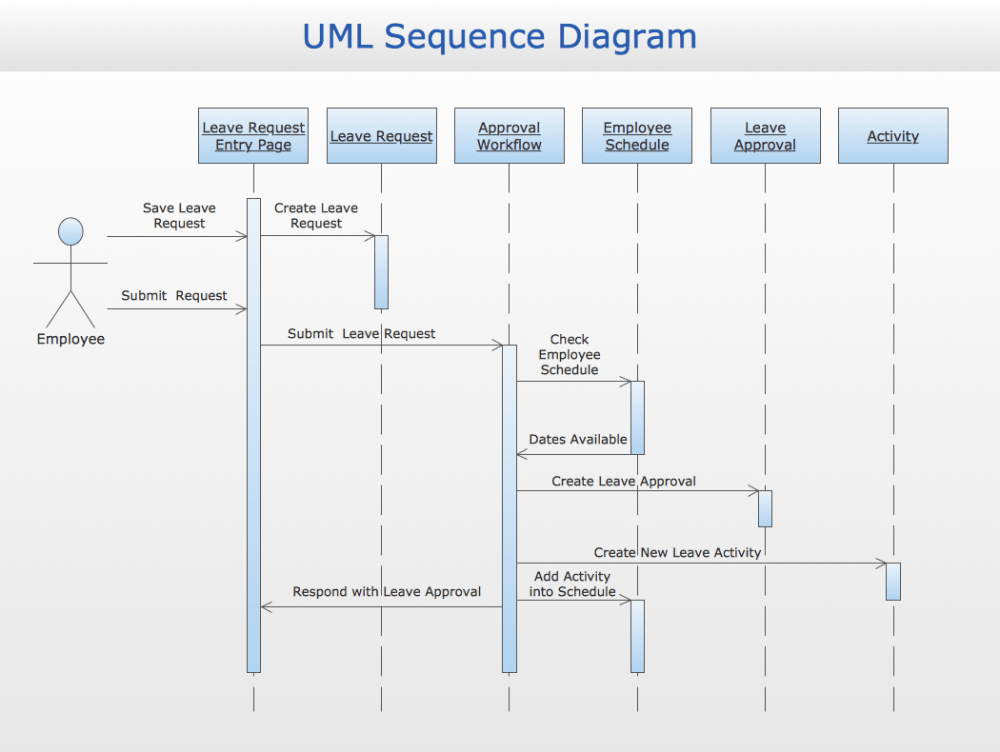 medium resolution of sequence diagram likewise workflow diagram likewise uml diagram tool conceptdraw samples business processes uml diagrams sequence