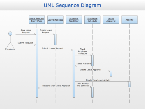 small resolution of sample 3 uml sequence diagram