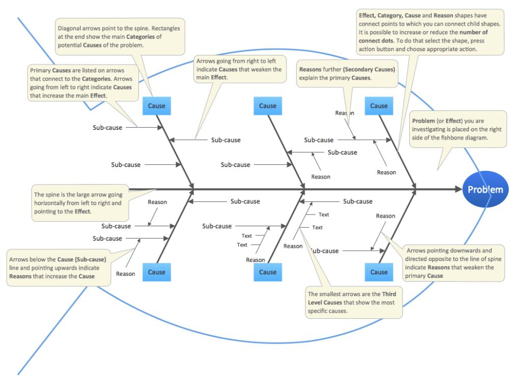 medium resolution of sample 2 fishbone diagram educational template