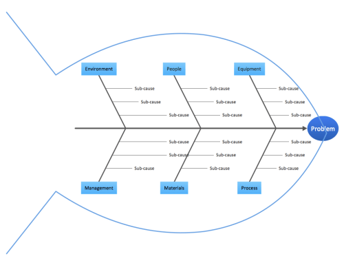 small resolution of sample 8 fishbone diagram quality problem solving template