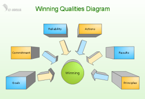 ConceptDraw Samples | Business Diagrams — Block Diagrams