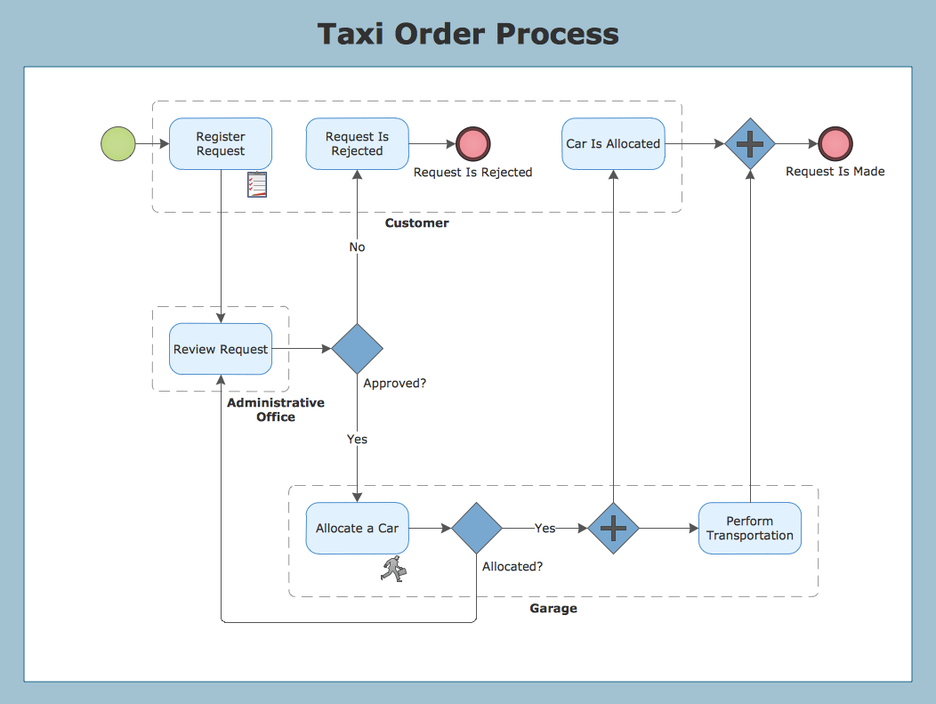 diagram example business process modeling notation network software open source conceptdraw samples processes bpmn diagrams