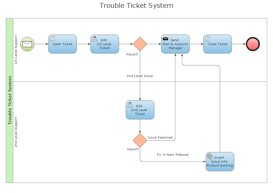diagram example business process modeling notation round trailer plug wiring conceptdraw samples processes bpmn diagrams