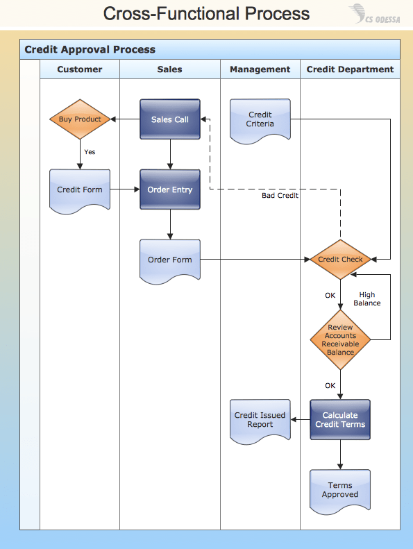 visio swim lane diagram template 3 way motion sensor switch wiring conceptdraw samples | business processes — flow charts