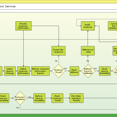 Software Architecture Diagram Visio Template 1995 Ford Taurus Wiring Conceptdraw Samples | Business Processes — Flow Charts