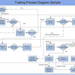 Sample Visio Process Flow Diagram Ford Expedition Starter Conceptdraw Samples Business Processes  Charts