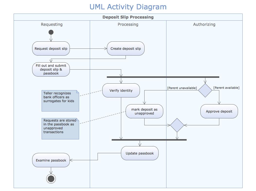 Flow Diagram Vs Sequence Process
