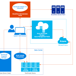 How To Draw A System Architecture Diagram Wiring For Pioneer Car Stereo Deh P3500 Conceptdraw Samples | Computer And Networks — Azure