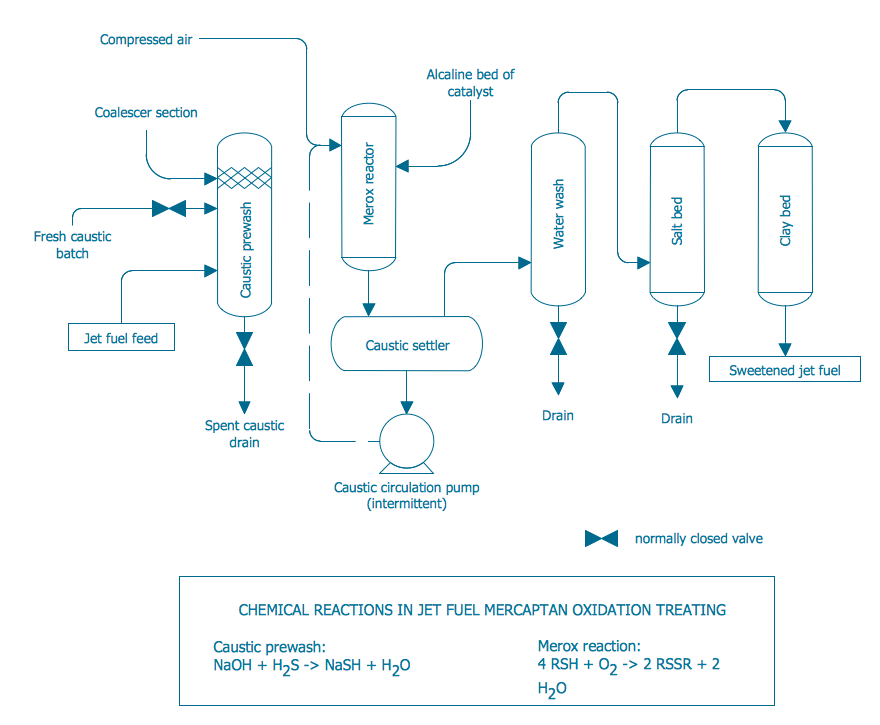 oil refinery layout diagram coleman mobile home furnace wiring conceptdraw samples | engineering — chemical and process