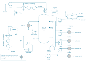 ConceptDraw Samples | Engineering — Chemical and process