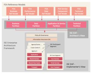 ConceptDraw Samples | Management — Enterprise architecture diagrams