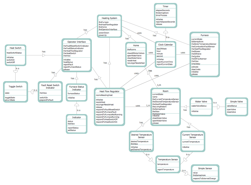 software to draw process flow diagram warn winch remote wiring 3 wire conceptdraw samples | development — data diagrams