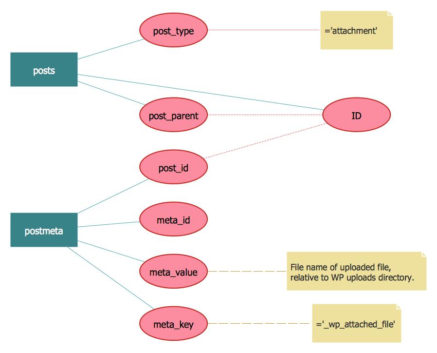 hospital database design diagram 2000 drz 400 wiring conceptdraw samples | software development — erd