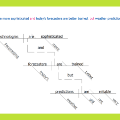 Sentence Diagramming Software 4 Pin Din Minax Belegung Conceptdraw Samples | Science And Education — Language Learning