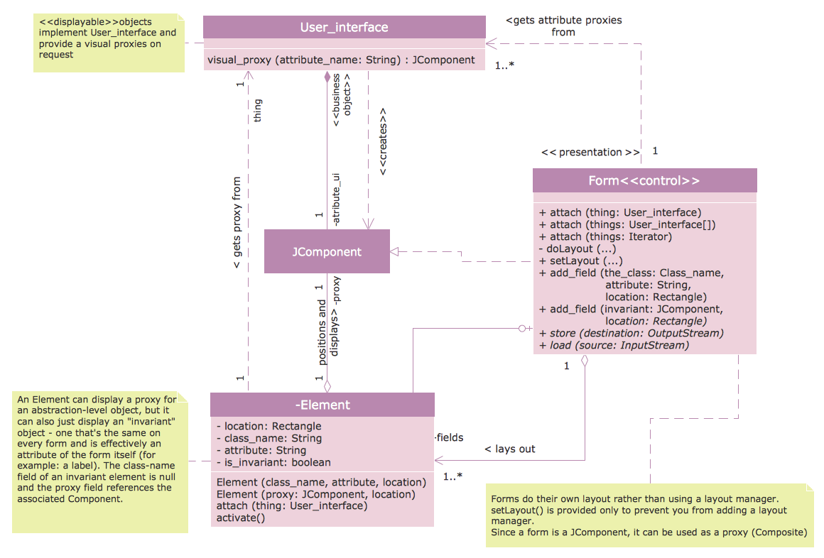 class diagram for restaurant system throat anatomy samples conceptdraw