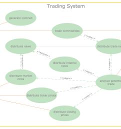 data flow diagram trading system [ 1176 x 784 Pixel ]