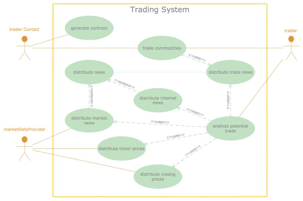 medium resolution of data flow diagram trading system