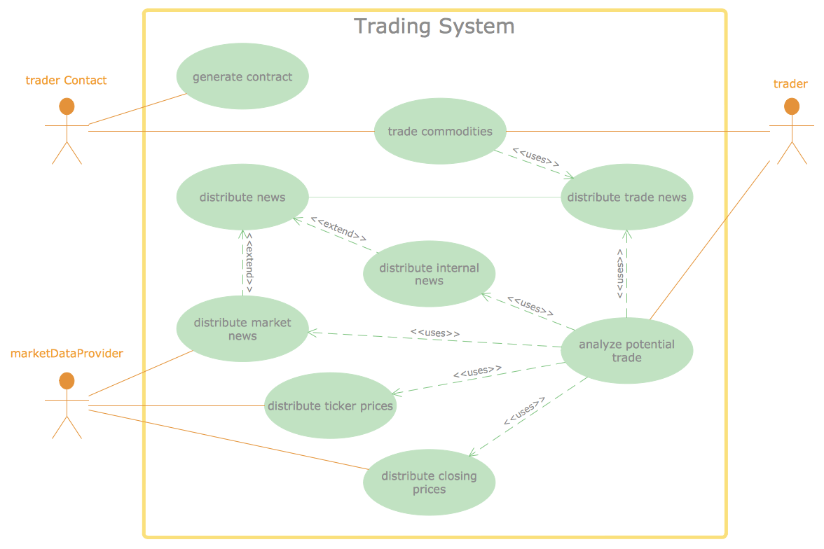 hight resolution of data flow diagram trading system