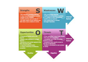 ConceptDraw Samples | Management — SWOT and TOWS matrices