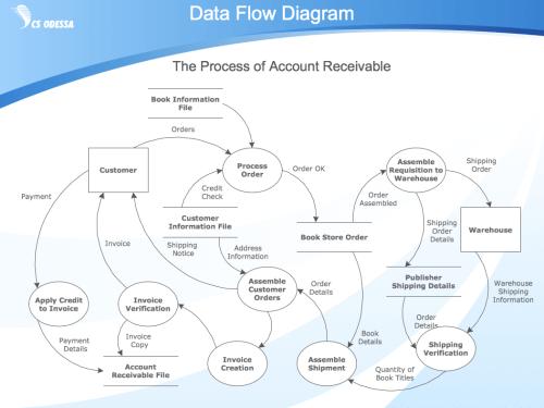 small resolution of flowchart symbols data flow diagram process flow diagram