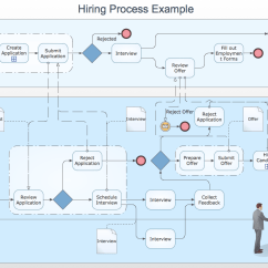 Service Process Diagram Wiring For Chevy Ignition Switch Conceptdraw Samples Business Diagrams