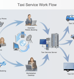 workflow diagram process flow diagram [ 1050 x 790 Pixel ]
