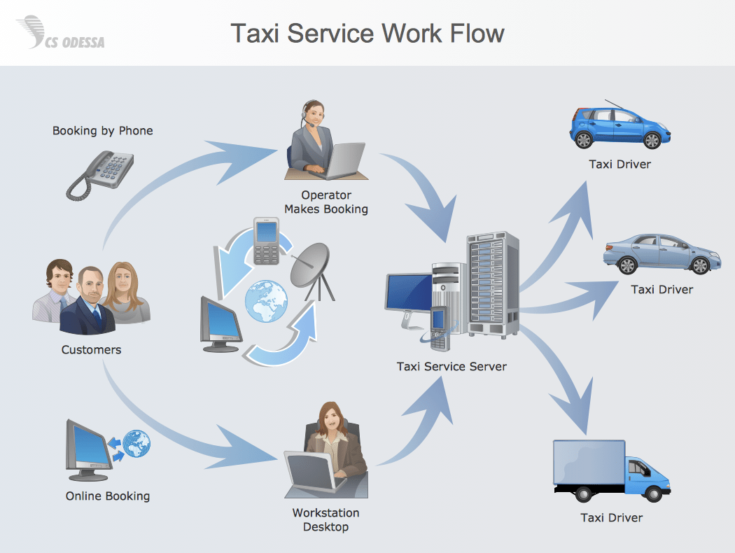 hight resolution of workflow diagram process flow diagram