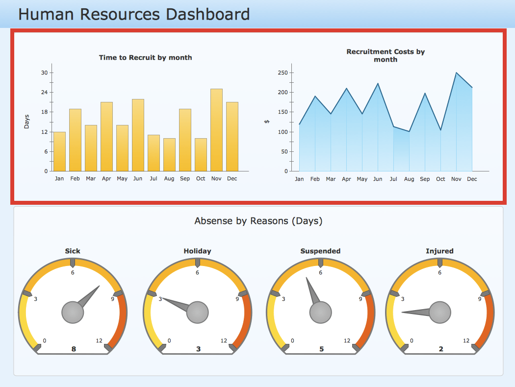 Process Flow Diagram Using Javascript Conceptdraw Samples Dashboards And Kpi S