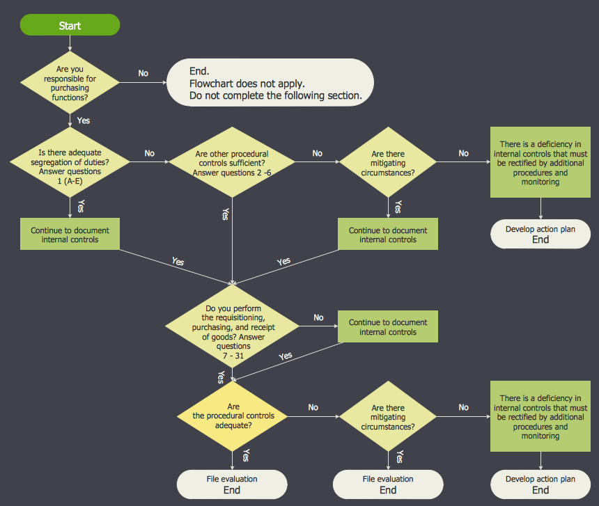 rfp process diagram deep well jet pump installation conceptdraw samples | finance and accounting