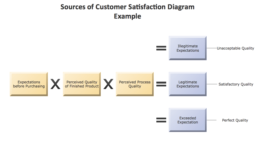 This Example Is Created Using Conceptdraw Pro Diagramming And Vector