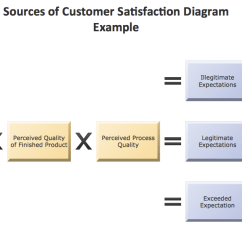 Software To Draw Process Flow Diagram Sony Cdx Gt320 Wiring Conceptdraw Samples | Marketing — Charts And Diagrams