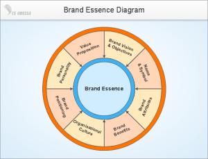 ConceptDraw Samples | Marketing Target & Circular Diagrams