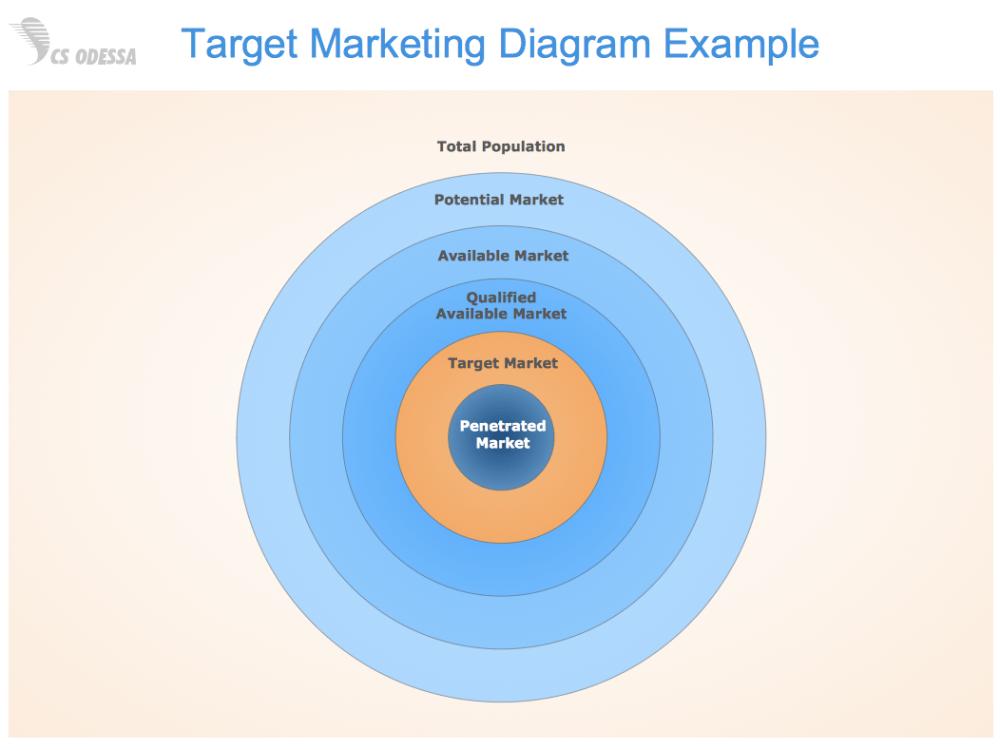 medium resolution of sample 1 target marketing diagram