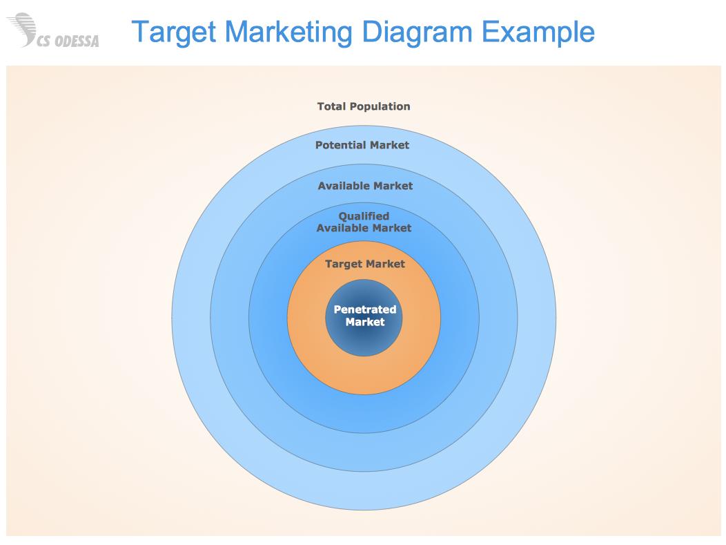 hight resolution of sample 1 target marketing diagram