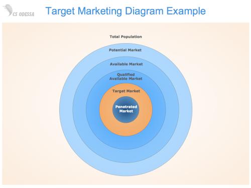 small resolution of sample 1 target marketing diagram