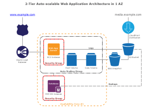 ConceptDraw Samples   Computer and works  AWS architecture