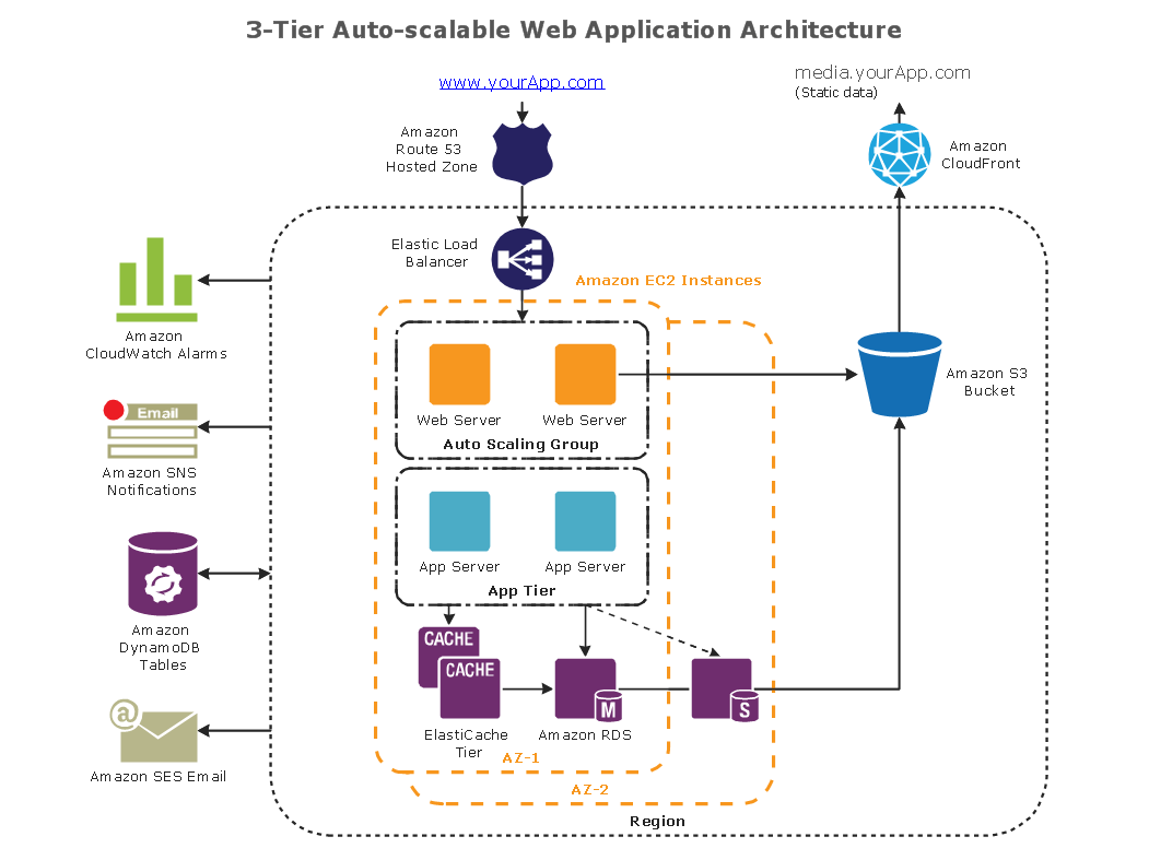 sap 3 tier architecture diagram cn molecular orbital conceptdraw samples computer and networks aws