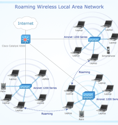 sample 8 roaming wireless local area network diagram [ 1050 x 790 Pixel ]