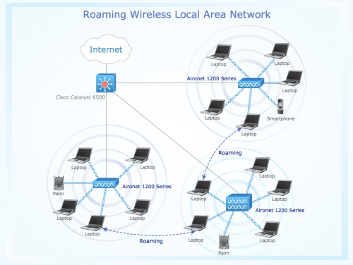 small resolution of sample 8 roaming wireless local area network diagram