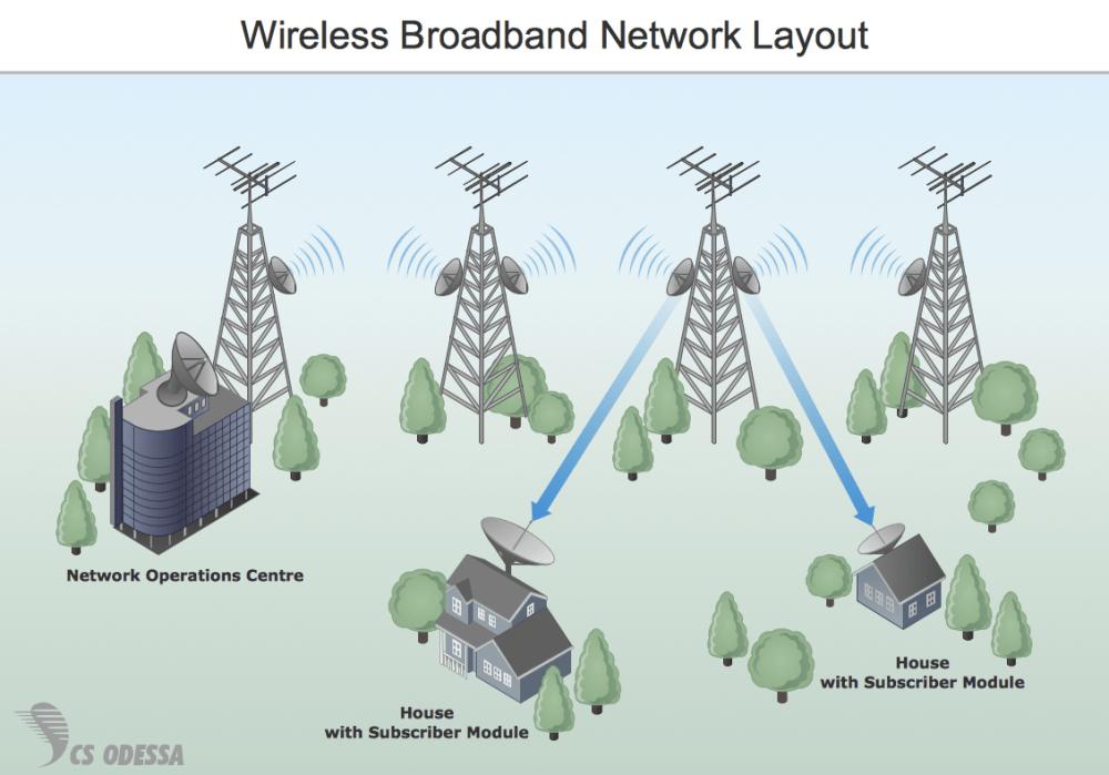 medium resolution of sample 7 wireless broadband network layout diagram